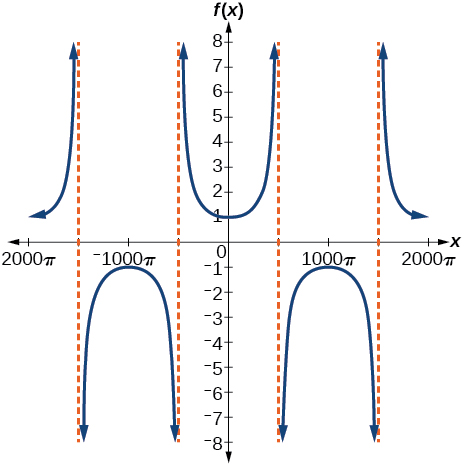 A graph of two periods of a modified secant function. Vertical asymptotes at multiples of 500pi.