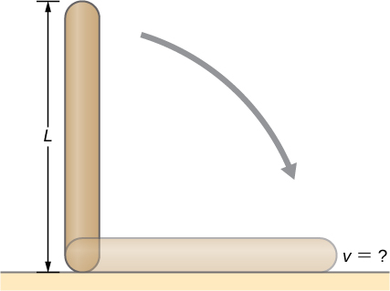Figure shows a uniform rod of length L and mass M is held vertically with one end resting on the floor. When the rod is released, it rotates around its lower end until it hits the floor.