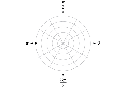 Polar coordinate system with a point located on the fifth concentric circle and pi.