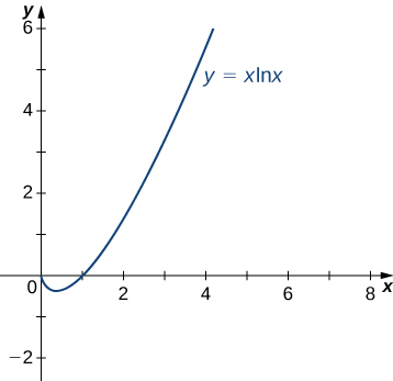 The function y = x ln(x) is graphed for values x ≥ 0. At x = 0, the value of the function is 0.
