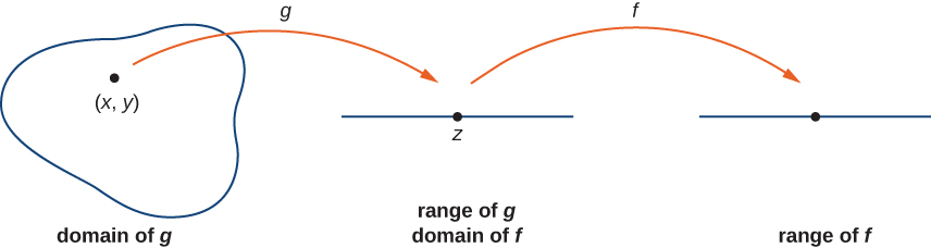 A shape is shown labeled the domain of g with point (x, y) inside of it. From the domain of g there is an arrow marked g pointing to the range of g, which is a straight line with point z on it. The range of g is also marked the domain of f. Then there is another arrow marked f from this shape to a line marked range of f.