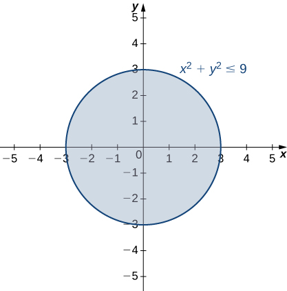 A circle of radius three with center at the origin. The equation x2 + y2 = 9 is given.