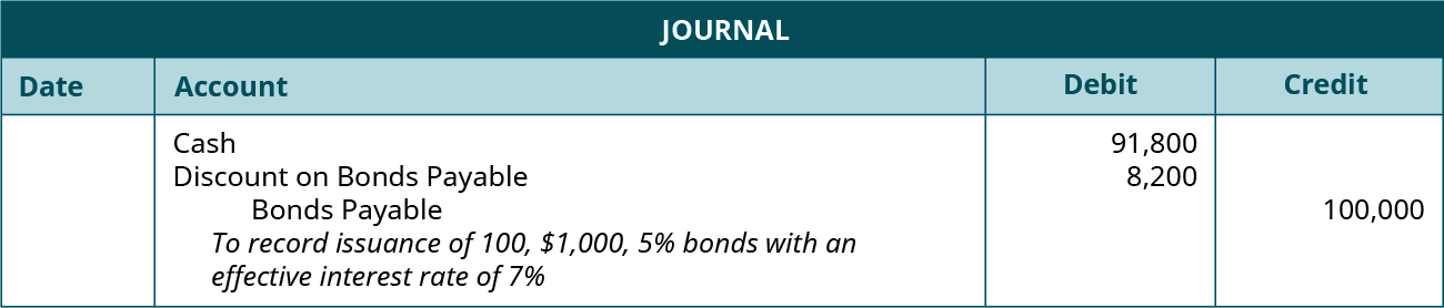 "Journal entry: debit Cash 91,800, debit Discount on Bonds Payable 8,200, and credit Bonds Payable 100,000. Explanation: ""To record issuance of 100, $1,000, 5 percent bonds with an effective interest rate of 7 percent."""
