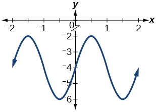 A graph of two periods of a sine function, graphed from -2 to 2. Range is [-6,-2], period is 2, and amplitude is 2.