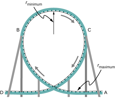 An illustration of a loop of a roller. The radius of curvature is smaller at the top than on the sides and bottom. The radius of the loop at the tom is shown and labeled as r sub minimum. The radius at the lowest part of the loop is labeled as r sub maximum.  The track is on the inside surface of the loop. The motion is indicated by arrows, starting at ground level to the right of the loop, going up inside the loop on the left, then down the inside right of the loop, and out again at ground level on the left. Four location on the track, A, B, C, and D and B, are labeled. Point A is at ground level, to the right of the loop, where the track is straight and horizontal. Point B is part way up the left side of the loop. Point C is part way up the right side of the loop, at the same level as point B. Point D is at ground level, to the left of the loop, where the track is straight and horizontal.