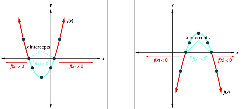 The first graph is an upward facing parabola, f of x, on an x y-coordinate plane. To the left of the function, f of x is greater than 0. Between the x-intercepts, f of x is less than 0. To the right of the function, f of x is greater than 0. The second graph is a downward-facing parabola, f of x, on an x y coordinate plane. To the left of the function, f of x is less than 0. Between the x-intercepts, f of x is greater than 0. To the right of the function, f of x is less than 0.