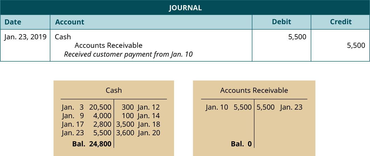 "A journal entry dated January 23, 2019. Debit Cash, 5,500. Credit Accounts Receivable, 5,500. Explanation: ""Received customer payment from January 10."" Below the journal entry are two T-accounts. The left account is labeled Cash, with a debit entry dated January 3 for 20,000, a debit entry dated January 9 for 4,000, a debit entry dated January 17 for 2,800, a debit entry dated January 23 for 5,500, a credit entry dated January 12 for 300, a credit entry dated January 14 for 100, a credit entry dated January 18 for 3,500, a credit entry dated January 20 for 3,600, and a balance of 24,800. The right account is labeled Accounts Receivable, with a debit entry dated January 10 for 5,500, a credit entry dated January 23 for 5,500, and a balance of 0."