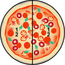 An image of a round pizza sliced vertically down the center, creating two equal pieces. Each piece is labeled as one half.