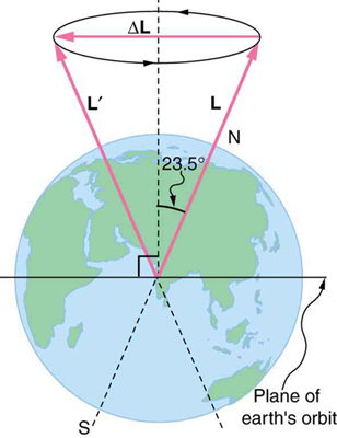 In the figure, the Earth's image is shown. There are two vectors inclined at an angle of twenty three point five degree to the vertical, starting from the centre of the Earth. At the heads of the two vectors there is a circular shape, directed in counter clockwise direction. An angular momentum vector, directed toward left, along its diameter, is shown. The plane of the Earth's orbit is shown as a horizontal line through its center.