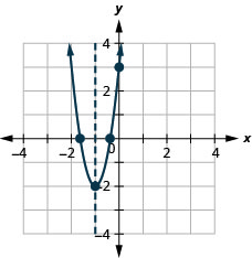 The graph shows an upward-opening parabola graphed on the x y-coordinate plane. The x-axis of the plane runs from -5 to 5. The y-axis of the plane runs from -5 to 5. The vertex is at the point (-1,-2). Three other points are plotted on the curve at (0, 3), (-1.6, 0), (-0.4, 0). Also on the graph is a dashed vertical line representing the axis of symmetry. The line goes through the vertex at x equals -1.
