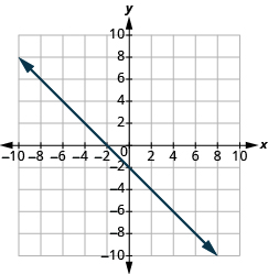 "The graph shows the x y-coordinate plane. The x and y-axis each run from -10 to 10.  A line passes through the points ""ordered pair 0, -2"" and ""ordered pair -2, 0""."