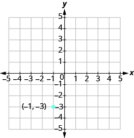 "The graph shows the x y-coordinate plane. Both axes run from -5 to 5. The point ""ordered pair -1, -3"" is labeled."