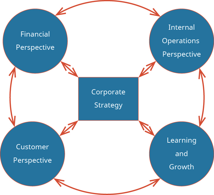 "Four circles, each labeled ""Financial Perspective, Internal Operations Perspective, Customer Perspective, and Learning and Growth,"" are arranged in a ring (with arrows pointing from one circle to another) around a middle square labeled ""Corporate Strategy."" There are arrows pointing between the square and each of the circles."