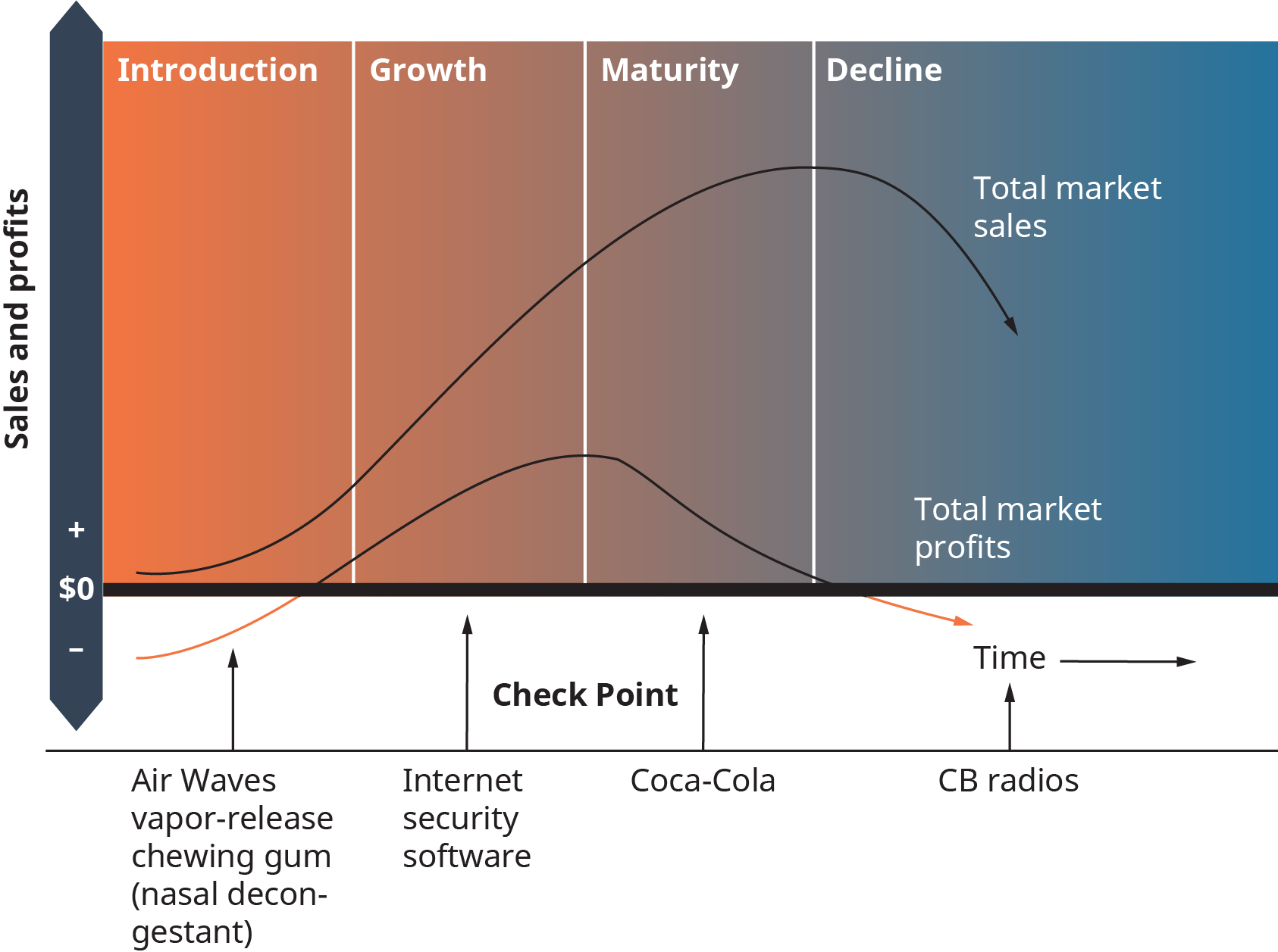 The graph shows sales and profits along the vertical left side. Moving left to right there are columns, and represent time moving. These are labeled introduction, then growth, then maturity, then decline. Below the graph, there are products labeled, each corresponding to one of the stages or columns above. In the introduction phase, sales are profits are low, money can be in the minus. Product is shown as Air waves vapor release chewing gum, a nasal decongestant. Next, in the growth phase the sales and profits increase. This is shown as an internet security software. Next, in the maturity phase sales and profits are at their highest; and this is shown as Coca cola. The area between growth and maturity is a check point. Next comes the decline, where total market sales drop, as do total market profits. This is shown as C B radios.