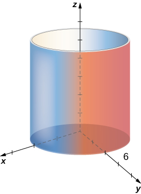 This figure is a right circular cylinder. It is upright with the z-axis through the center. It is on top of the x y plane.