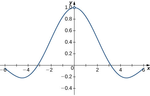 A graph of f(x) = sin(x)/x over the interval [-6, 6]. The curving function has a y intercept at x=0 and x intercepts at y=pi and y=-pi.
