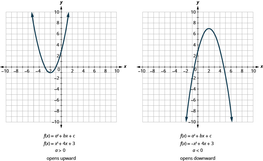 This image shows 2 graphs side-by-side. The graph on the left shows an upward-opening parabola graphed on the x y-coordinate plane. The x-axis of the plane runs from negative 10 to 10. The y-axis of the plane runs from negative 10 to 10. The parabola has a vertex at (negative 2, negative 1) and passes through the points (negative 4, 3) and (0, 3). The general form for the equation of this graph is f of x equals a x squared plus b x plus c. The equation of this parabola is x squared plus 4 x plus 3. The leading coefficient, a, is greater than 0, so this parabola opens upward.The graph on the right shows an downward-opening parabola graphed on the x y-coordinate plane. The x-axis of the plane runs from negative 10 to 10. The y-axis of the plane runs from negative 10 to 10. The parabola has a vertex at (2, 7) and passes through the points (0, 3) and (4, 3). The general form for the equation of this graph is f of x equals a x squared plus b x plus c. The equation of this parabola is negative x squared plus 4 x plus 3. The leading coefficient, a, is less than 0, so this parabola opens downward.