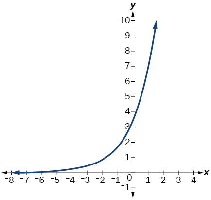 Graph of f(x)=3.5(2^x)