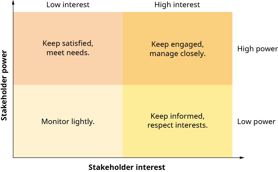 "This is a matrix chart showing the relationship between stakeholder power and stakeholder interest. The y-axis is labeled ""Stakeholder power"" and the x-axis is labeled ""Stakeholder interest."" The graph area is divided into four even boxes, showing two columns and two rows. On top of two columns from left to right are the labels ""Low interest"" and ""High interest"" and to the right of the two rows from top to bottom are the labels ""High power"" and ""Low power."" The box where low interest and high power intersect says ""Keep satisfied, meet needs."" The box where high interest and high power intersect says ""Keep engaged, manage closely."" The box where low interest and low power intersect says ""Monitor lightly."" The box where high interest and low power interest says ""Keep informed, respect interests."""