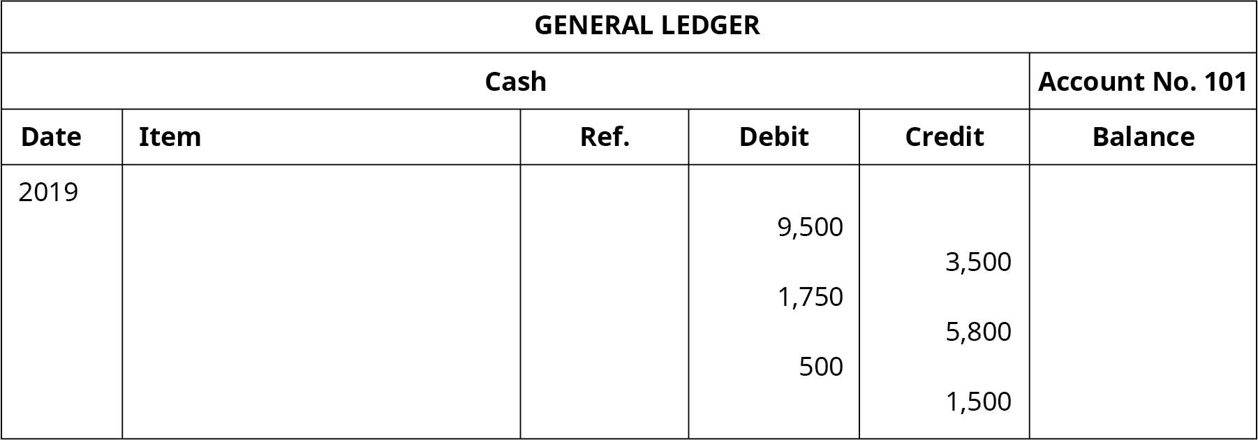 "A General Ledger titled ""Cash Account No. 101"" with six columns. Date: 2019. Six columns labeled left to right: Date, Item, Reference, Debit, Credit, Balance. Debit: 9,500; Balance: 9,500. Credit: 3,500; Balance: 6,000. Debit: 1,750; Balance: 7,750. Credit: 5,800; Balance: 1,950. Debit: 500; Balance: 2,450. Credit: 1,500; Balance: 950."