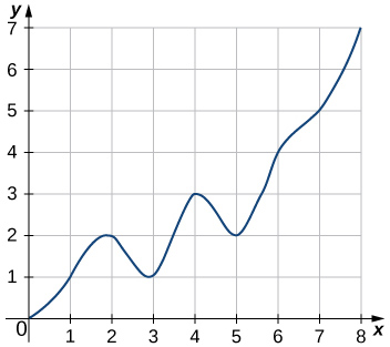 The graph of a smooth curve going through the points (0,0), (1,1), (2,2), (3,1), (4,3), (5,2), (6,4), (7,5), and (8,7).