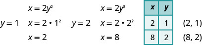 In the equation x equals 2 y squared, when y is 1, x is 2 and when y is 2, x is 8. The points are (2, 1) and (8, 2).
