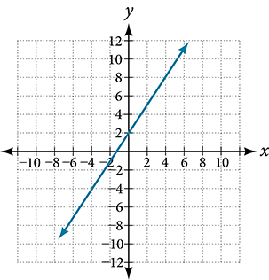 A coordinate plane with the x and y axes ranging from -10 to 10.  The line going through the points (0,2); (2,5); and (4,8) is graphed.