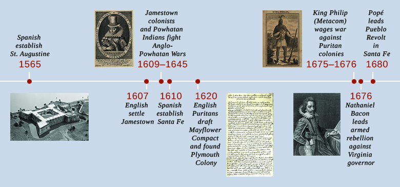 This is a timeline showing important events of the era. In 1565, the Spanish establish St. Augustine; an aerial photograph of the Spanish fort Castillo de San Marcos is shown. In 1607, the English settle Jamestown. In 1609–1645, Jamestown colonists and Powhatan Natives fight the Anglo-Powhatan Wars; a portrait of Pocahontas is shown. In 1610, Spanish explorers establish Santa Fe. In 1620, English Puritans draft the Mayflower Compact and found Plymouth Colony; a transcription of the Mayflower Compact is shown. In 1675–1676, King Philip (Metacom) wages war against the Puritan colonies; a drawing of Metacom is shown. In 1676, Nathaniel Bacon leads an armed rebellion against the Virginia governor; a portrait of Bacon is shown. In 1680, Popé leads the Pueblo Revolt in Santa Fe.