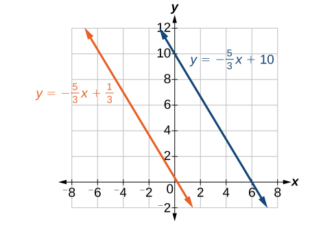 Coordinate plane with the x-axis ranging from negative 8 to 8 in intervals of 2 and the y-axis ranging from negative 2 to 12 in intervals of 2.  Two functions are graphed on the same plot: y = negative 5 times x/3 plus 1/3 and y = negative 5 times x/3 plus 10.  The lines do not cross.
