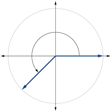 A graph of a circle with an angle inscribed.