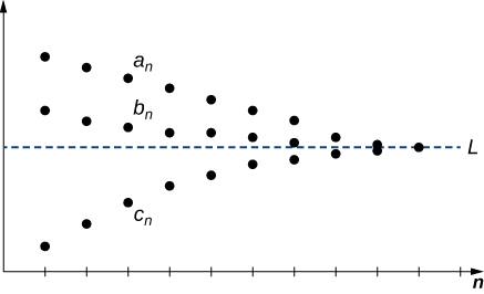 A graph in quadrant 1 with the line y = L and the x axis labeled as the n axis. Points are plotted above and below the line, converging to L as n goes to infinity. Points a_n, b_n, and c_n are plotted at the same n-value. A_n and b_n are above y = L, and c_n is below it.