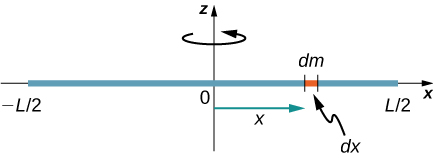 Figure shows a thin rod that rotates about an axis through the center. Part of the rod of the length dx has a mass dm.