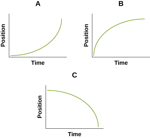 The three graphs are labeled A, B, and C moving from left to right. The left, vertical axis on each graph is labeled Position. The bottom, horizontal axis is labeled Time. In graph A, the green curve line begins at the origin and starts horizontally with an increasing slope until the line is nearly vertical. In graph B, the green curve line begins at the origin and starts vertically with a decreasing slope until the line is nearly horizontal. In graph C, the green curve begins near the top of the Position axis and starts horizontally until it is nearly vertical at the end of the Time axis.