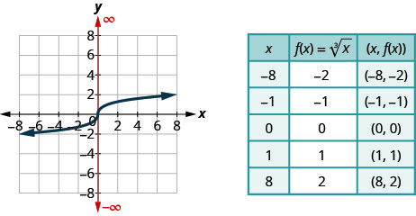 "The figure shows the cube root function graph on the x y-coordinate plane. The x-axis of the plane runs from negative 10 to 10. The y-axis runs from negative 10 to 10. The function has a center point at (0, 0) and goes through the points (1, 1), (negative 1, negative 1), (8, 2), and (negative 8, negative 2). A table is shown beside the graph with 3 columns and 6 rows. The first row is a header row with the expressions ""x"", ""f (x) = cube root of x"", and ""(x, f (x))"". The second row has the numbers negative 8, negative 2, and (negative 8, negative 2). The third row has the numbers negative 1, negative 1, and (negative 1, negative 1). The fourth row has the numbers 0, 0, and (0, 0). The fifth row has the numbers 1, 1, and (1, 1). The sixth row has the numbers 8, 2, and (8, 2)."