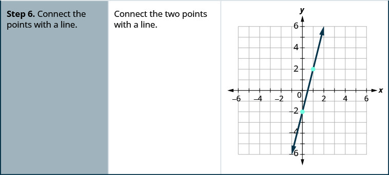 Step 6 is to connect the points with a line. On the x y-coordinate plane the points (0, negative 2) and (1, 2) are plotted and a line runs through the two points. The line is the graph of y equals 4 x, minus 2.