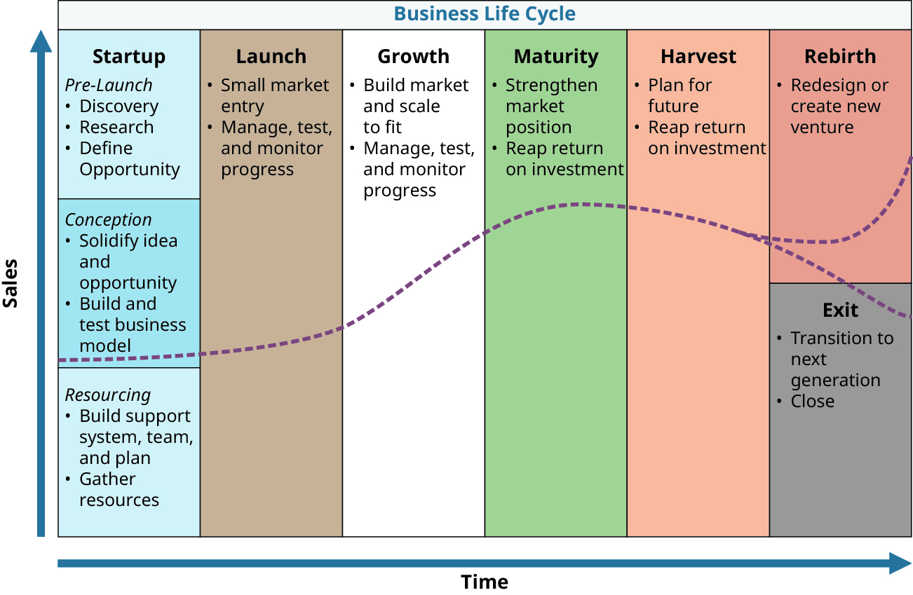 The Business Life Cycle moves from startup (pre-launch: discovery, research, and define opportunity; conception: solidify idea and opportunity, and build and test business model; and resourcing: build support system, team, and plan, and gather resources) to launch (small market entry and manage, test, and monitor progress) to growth (build market and scale to fit, and manage, test, and monitor progress) to maturity (strengthen market position and reap return on investment) to harvest (plan for future and reap return on investment) and then can either enter rebirth (redesign or create new venture) or exit (transition to next generation or close) over time.