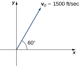 "This figure is the first quadrant of a coordinate system. There is a vector from the origin that is labeled ""v sub 0 = 1500 feet per second."" The angle between the x-axis and the vector is 60 degrees."