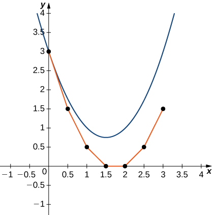 A graph over the range [-1,4] for x and y. The given upward opening parabola is drawn with vertex at (1.5, 0.75). Individual points are plotted at (0, 3), (0.5, 1.5), (1, 0.5), (1.5, 0), (2, 0), (2.5, 0.5), and (3, 1.5) with line segments connecting them.
