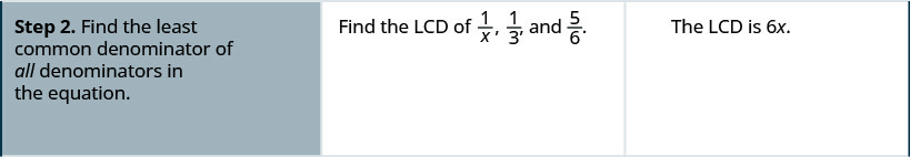Step 2 is to find the least common denominator of all the fractions in the problem, 1 divided by x, one-third, and five-sixths. The least common denominator is 6 x.