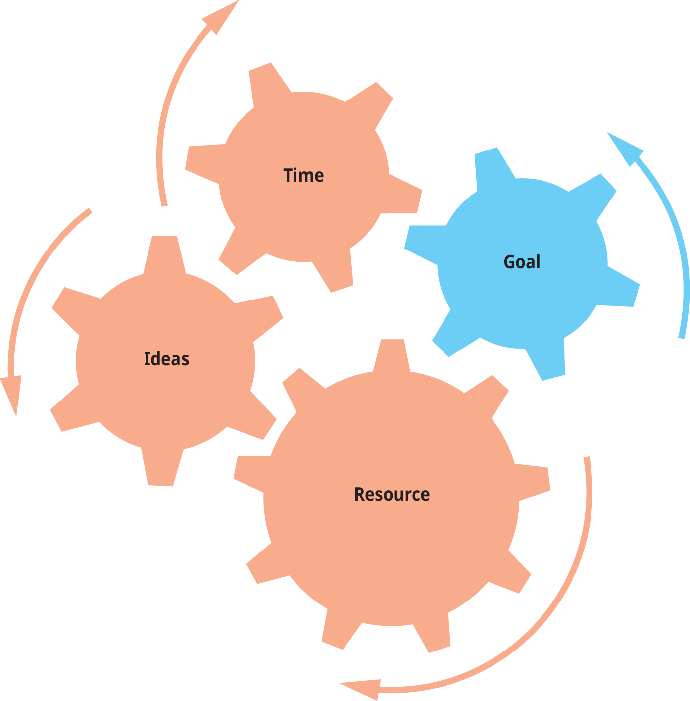 A diagram shows gear wheels working together to illustrate the coordination between different elements in effective planning.