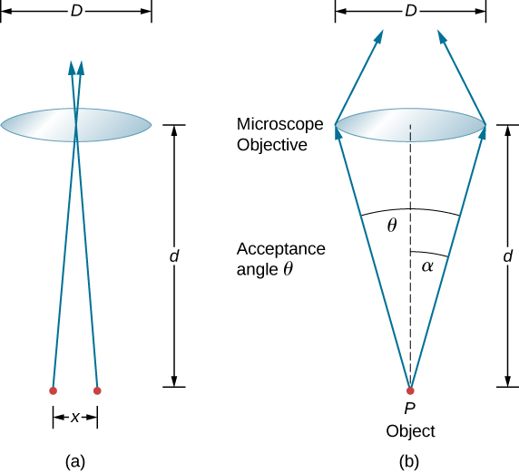 Figure a shows two points a distance d apart. Rays originate from the points and intersect each other at a distance d from the points. A lens of diameter D is placed at the point of intersection. Figure b shows one point labeled P, object. Two rays originate from here and hit the two ends of the lens. They form an angle alpha with the central axis and an angle theta with each other. Theta is acceptance angle. The lens is labeled microscopic objective. The rays move back towards each other on the other side of the lens.
