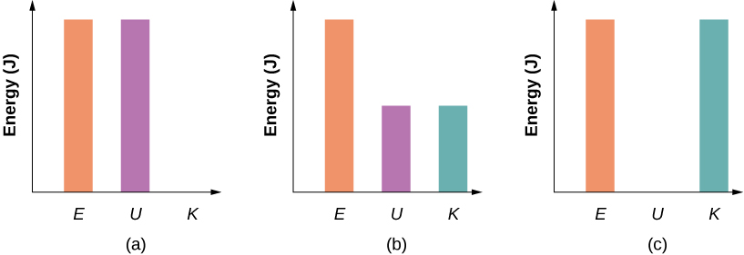 Bar graphs representing the total energy (E), potential energy (U), and kinetic energy (K) of the particle in different positions are shown. In figure (a), the total energy of the system equals the potential energy and the kinetic energy is zero. In figure (b), the kinetic and potential energies are equal, and the kinetic energy plus potential energy bar graphs equal the total energy. In figure (c) the kinetic energy bar graph is equal to the total energy of the system and the potential energy is zero. The total energy bar is the same height in all three graphs.