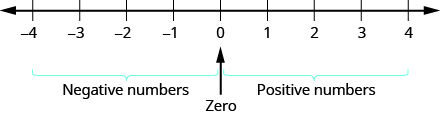 This figure is a number line with 0 in the middle. Then, the scaling has positive numbers 1 to 4 to the right of 0 and negative numbers, negative 1 to negative 4 to the left of 0.