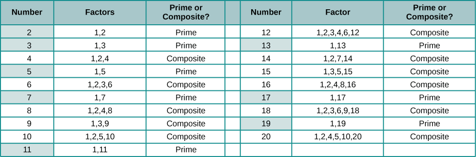 """This figure shows a table with twenty rows and three columns. The first row is a header row. It labels the columns as """"Number"""", """"Factor"""" and """"Prime or composite?"""" The second row lists the number 2, in red, under the """"Number"""" column, the numbers 1 and 2 under the """"Factors"""" column and the word prime under the """"Prime or Composite?"""" column. The third row lists the number 3, in red, under the """"Number"""" column, the numbers 1 and 3 under the """"Factors"""" column and the word prime under the """"Prime or Composite?"""" column. The fourth row lists the number 4 under the """"Number"""" column, the numbers 1, 2 and 4 under the """"Factors"""" column and the word composite under the """"Prime or Composite?"""" column. The fifth row lists the number 5, in red, under the """"Number"""" column, the numbers 1 and 5 under the """"Factors"""" column and the word prime under the """"Prime or Composite?"""" column. The sixth row lists the number 6 under the """"Number"""" column, the numbers 1, 2, 3 and 6 under the """"Factors"""" column and the word composite under the """"Prime or Composite?"""" column. The seventh row lists the number 7, in red, under the """"Number"""" column, the numbers 1 and 7 under the """"Factors"""" column and the word prime under the """"Prime or Composite?"""" column. The eighth row lists the number 8 under the """"Number"""" column, the numbers 1, 2, 4 and 8 under the """"Factors"""" column and the word composite under the """"Prime or Composite?"""" column. The ninth row lists the number 9 under the """"Number"""" column, the numbers 1, 3 and 9 under the """"Factors"""" column and the word composite under the """"Prime or Composite?"""" column. The tenth row lists the number 10 under the """"Number"""" column, the numbers 1, 2, 5 and 10 under the """"Factors"""" column and the word composite under the """"Prime or Composite?"""" column. The eleventh row lists the number 11, in red, under the """"Number"""" column, the numbers 1 and 11 under the """"Factors"""" column and the word prime under the """"Prime or Composite?"""" column. The twelfth row lists the number 12 under the """"Number"""" column, the numbers 1"""