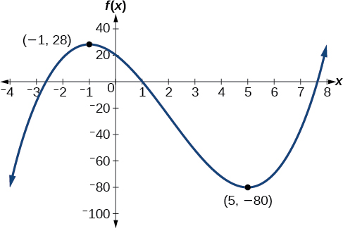 Graph of a polynomial with a local maximum at (-1, 28) and local minimum at (5, -80).
