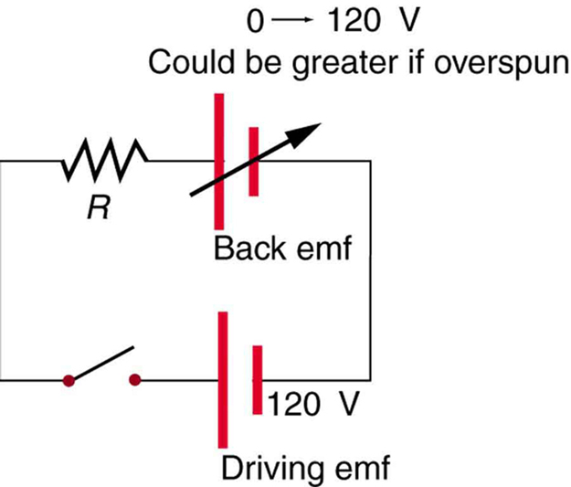 Figure shows an electric circuit. The circuit has a cell represented as driving e m f of voltage one hundred and twenty volt is connected in series with a variable e m f source with a range of voltage from zero to one hundred twenty volts and a resistance R. The other end of resistance R is connected to an open switch. The switch is connected back to the Driving e m f cell.