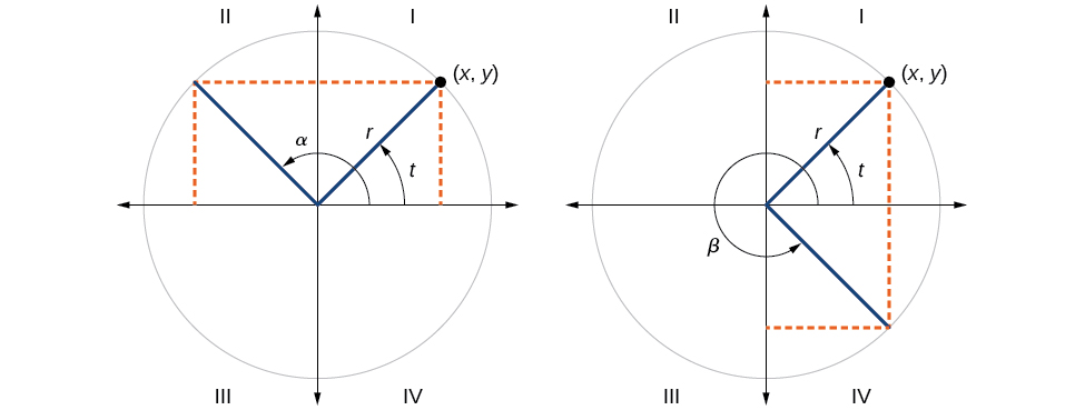 Graph of two side by side circles. First graph has circle with angle t and angle alpha with radius r.  Angle t has its terminal side in Quadrant I whereas angle alpha has its terminal side in Quadrant II. Second graph has circle with angle t and angle beta inscribed with radius r.  Angle t has its terminal side in Quadrant I whereas angle beta has its terminal side in Quadrant IV.