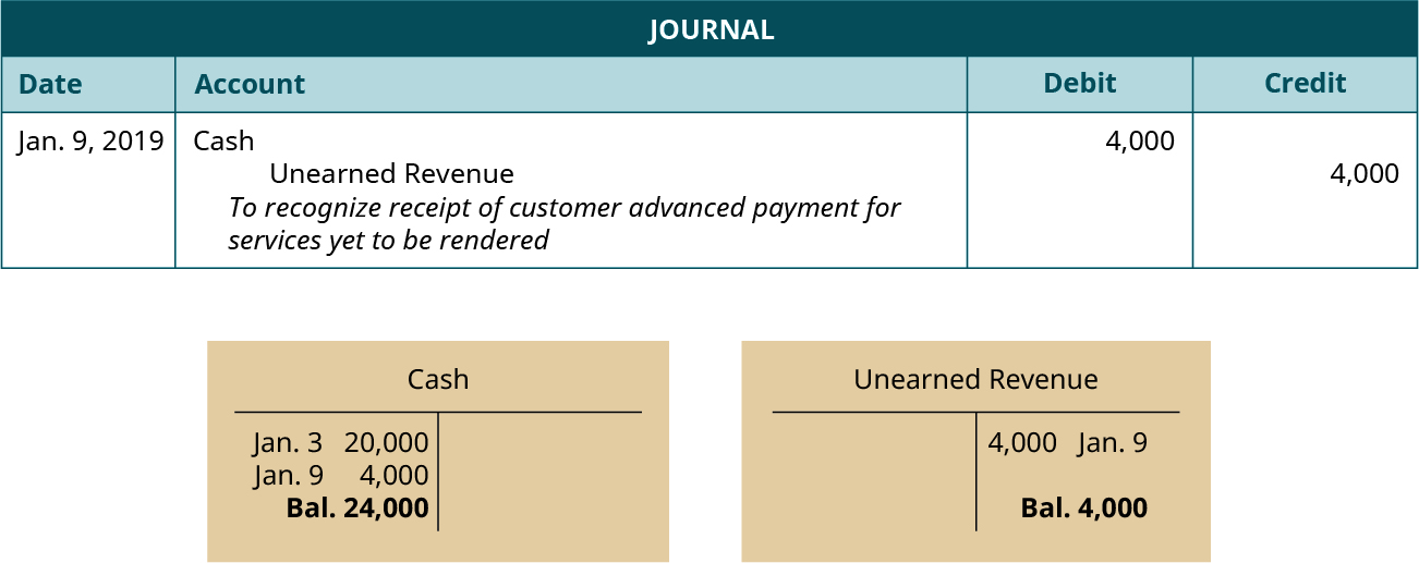 "A journal entry dated January 9, 2019. Debit Cash, 4,000. Credit Unearned revenue, 4,000. Explanation: ""To recognize receipt of customer advanced payment for services yet to be rendered."" Below the journal entry are two T-accounts. The left account is labeled Cash, with a debit entry dated January 3 for 20,000, a debit entry dated January 9 for 4,000, and a balance of 24,000. The right account is labeled Unearned Revenue, with a credit entry dated January 9 for 4,000, and a balance of 4,000."