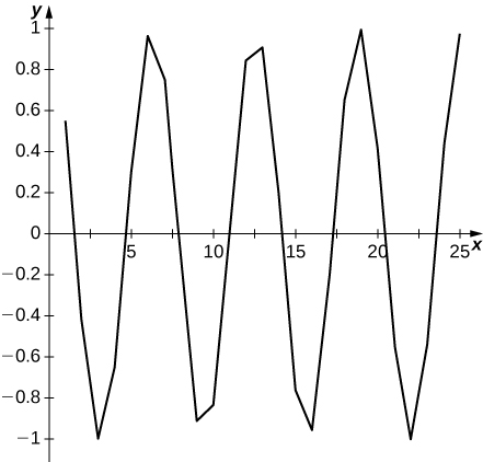 This is a graph that oscillates between 1 and -1 from 0 to 25 on the x axis. There appears to be no limit.