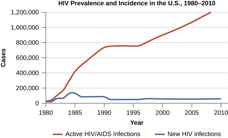 Graph of HIV prevalence and incidence in the US 1980-2010. The number o people living with HIV/AIDS was near 0 in 1980 and has increased steadily to over 1 million. There as a short plateau from 1990 to 1995. The number of new infections increased to nearly 200,000 in 1985 and dropped until 1990. It remains steady at somewhere near 50,000.